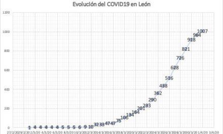 Tasa de crecimiento del #COVID19 en #LeonEsp