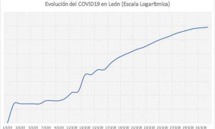 Tasa de crecimiento del #COVID19 en #LeonEsp (gráfica escala logarítmica)